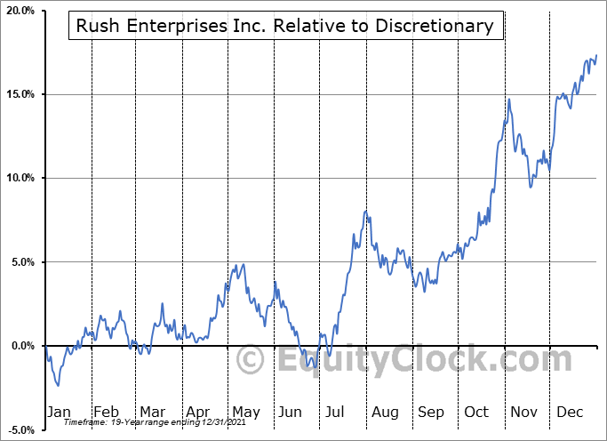 RUSHA Relative to the Sector