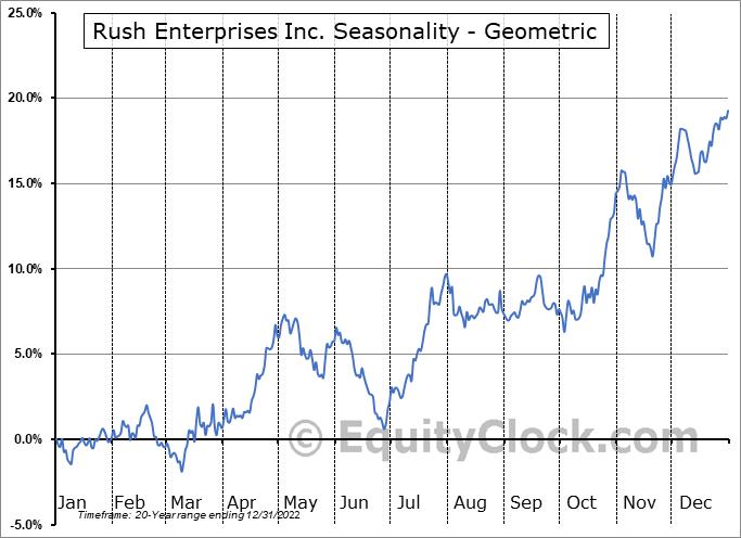 Rush Enterprises Inc. (NASD:RUSHA) Seasonality