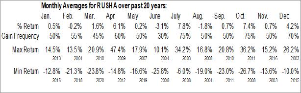 Monthly Seasonal Rush Enterprises Inc. (NASD:RUSHA)