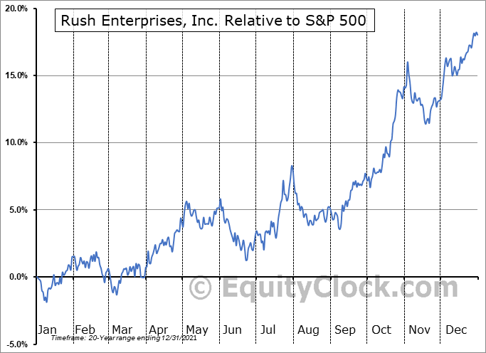 RUSHB Relative to the S&P 500