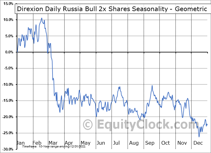 Direxion Daily Russia Bull 2x Shares (NYSE:RUSL) Seasonality