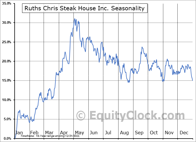 Ruths Chris Steak House Inc. (NASD:RUTH) Seasonality