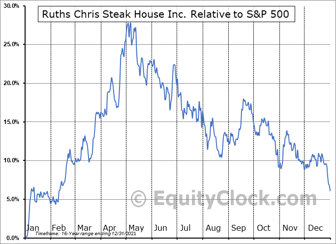 RUTH Relative to the S&P 500