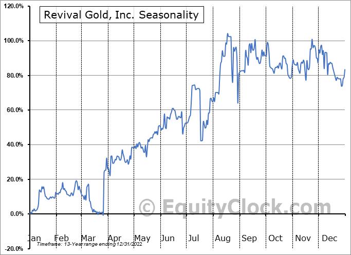 Revival Gold, Inc. (TSXV:RVG.V) Seasonal Chart