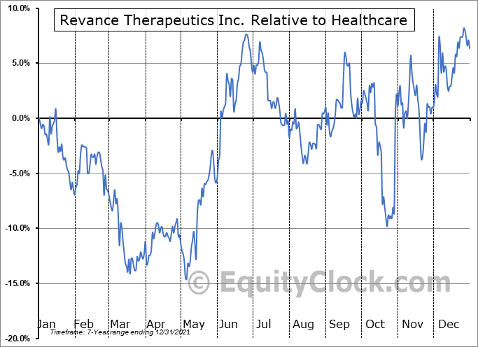 RVNC Relative to the Sector