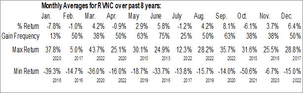 Monthly Seasonal Revance Therapeutics Inc. (NASD:RVNC)