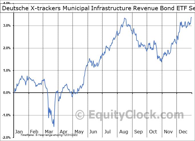Deutsche X-trackers Municipal Infrastructure Revenue Bond ETF (AMEX:RVNU) Seasonality
