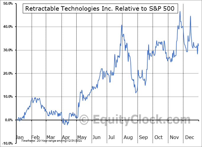 RVP Relative to the S&P 500