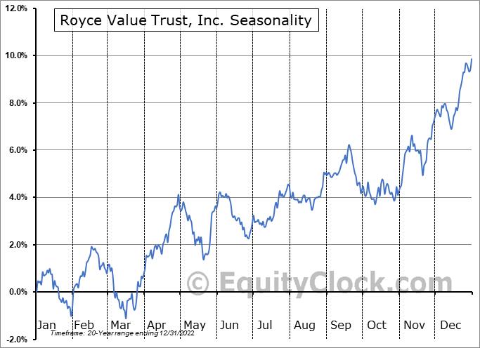 Royce Value Trust, Inc. (NYSE:RVT) Seasonality