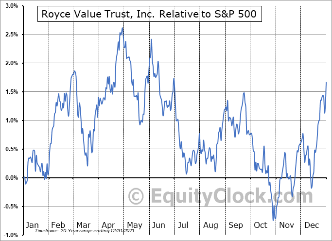 RVT Relative to the S&P 500