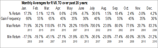 Monthly Seasonal Resverlogix Corp. (TSE:RVX.TO)