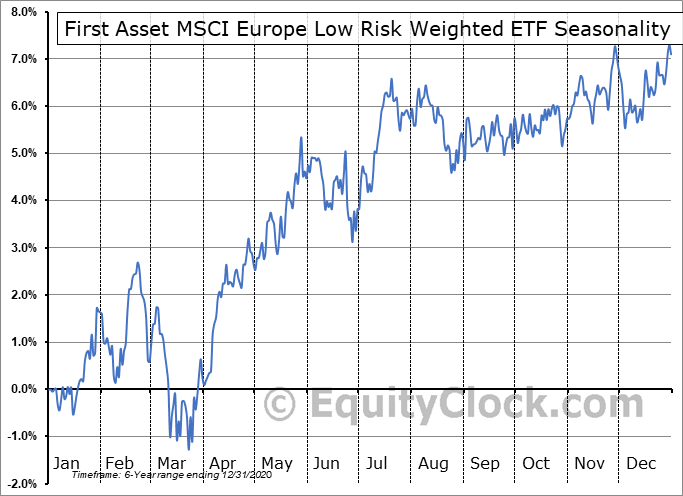 First Asset MSCI Europe Low Risk Weighted ETF (CAD Hedged) (TSE:RWE.TO) Seasonal Chart