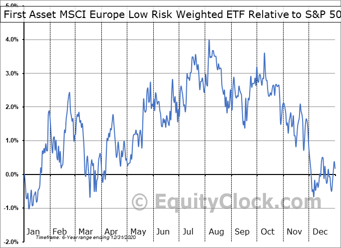 RWE.TO Relative to the S&P 500
