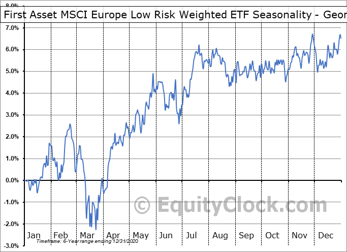 First Asset MSCI Europe Low Risk Weighted ETF (CAD Hedged) (TSE:RWE.TO) Seasonality