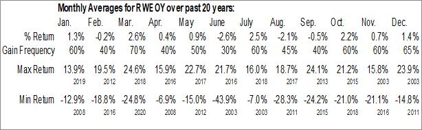 Monthly Seasonal RWE AG (OTCMKT:RWEOY)