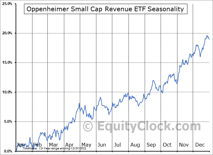 Oppenheimer Small Cap Revenue ETF (AMEX:RWJ) Seasonal Chart