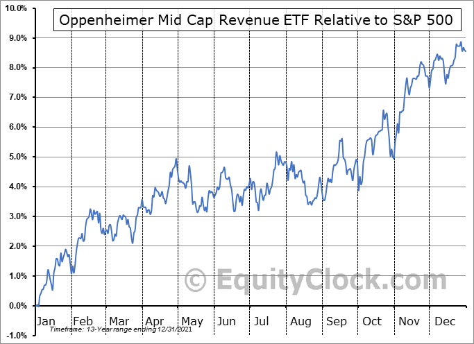 RWK Relative to the S&P 500