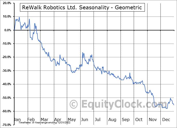 ReWalk Robotics Ltd. (NASD:RWLK) Seasonality