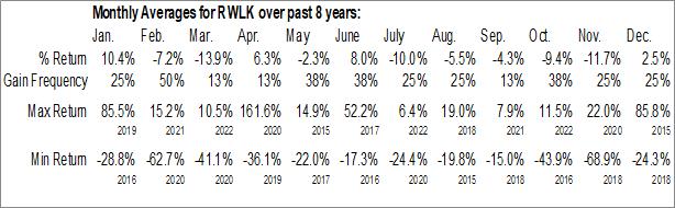 Monthly Seasonal ReWalk Robotics Ltd. (NASD:RWLK)