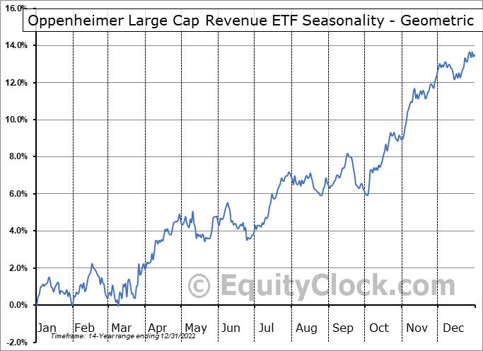 Oppenheimer Large Cap Revenue ETF (NYSE:RWL) Seasonality