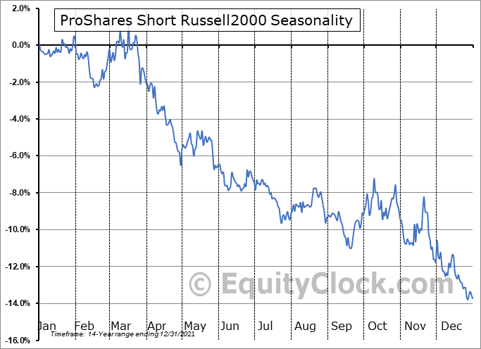 ProShares Short Russell2000 (NYSE:RWM) Seasonal Chart
