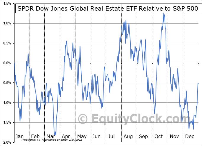 RWO Relative to the S&P 500
