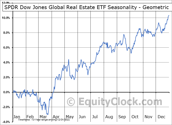 SPDR Dow Jones Global Real Estate ETF (NYSE:RWO) Seasonality