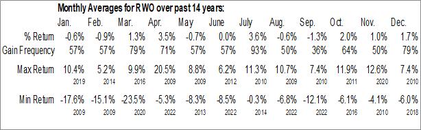 Monthly Seasonal SPDR Dow Jones Global Real Estate ETF (NYSE:RWO)