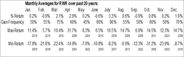 Monthly Seasonal SPDR Dow Jones REIT ETF (NYSE:RWR)