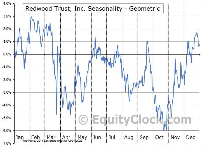Redwood Trust, Inc. (NYSE:RWT) Seasonality