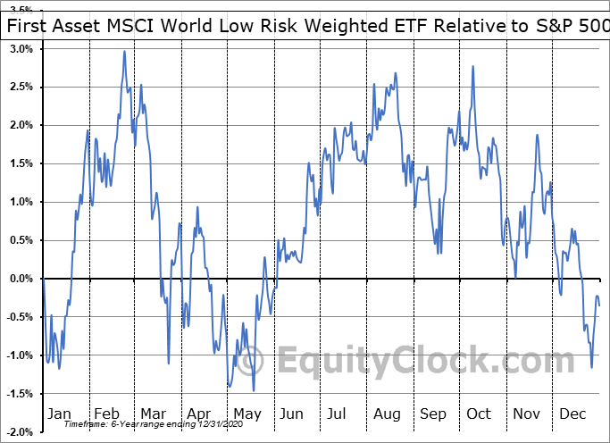 RWW.TO Relative to the S&P 500