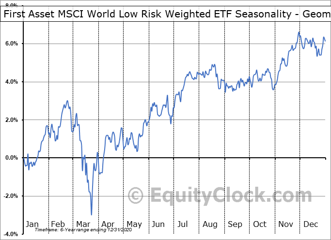 First Asset MSCI World Low Risk Weighted ETF (CAD Hedged) (TSE:RWW.TO) Seasonality