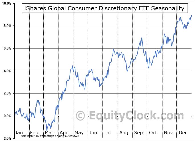iShares Global Consumer Discretionary ETF (NYSE:RXI) Seasonality