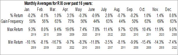 Monthly Seasonal iShares Global Consumer Discretionary ETF (NYSE:RXI)