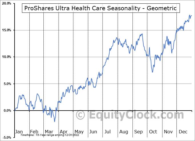 ProShares Ultra Health Care (NYSE:RXL) Seasonality
