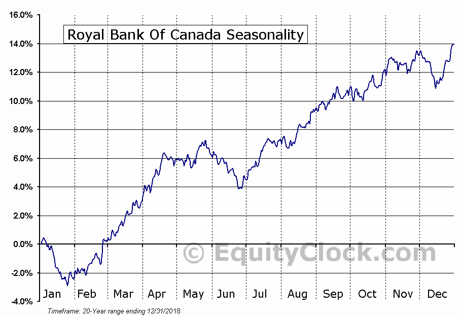 Royal Bank Of Canada (NYSE:RY) Seasonal Chart