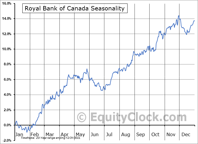 Royal Bank of Canada (TSE:RY.TO) Seasonal Chart