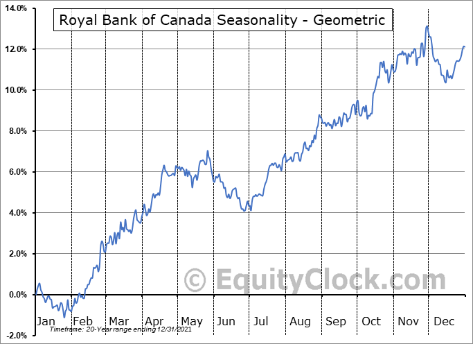 Royal Bank of Canada (TSE:RY.TO) Seasonality