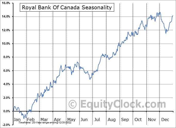 Royal Bank Of Canada (NYSE:RY) Seasonal Chart