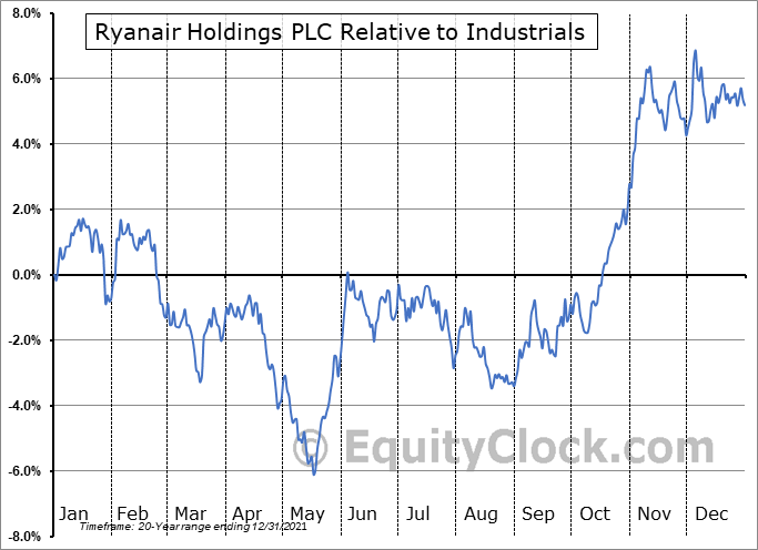 RYAAY Relative to the Sector