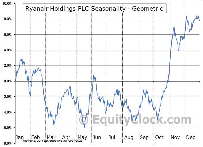 Ryanair Holdings PLC (NASD:RYAAY) Seasonality