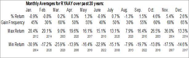 Monthly Seasonal Ryanair Holdings PLC (NASD:RYAAY)