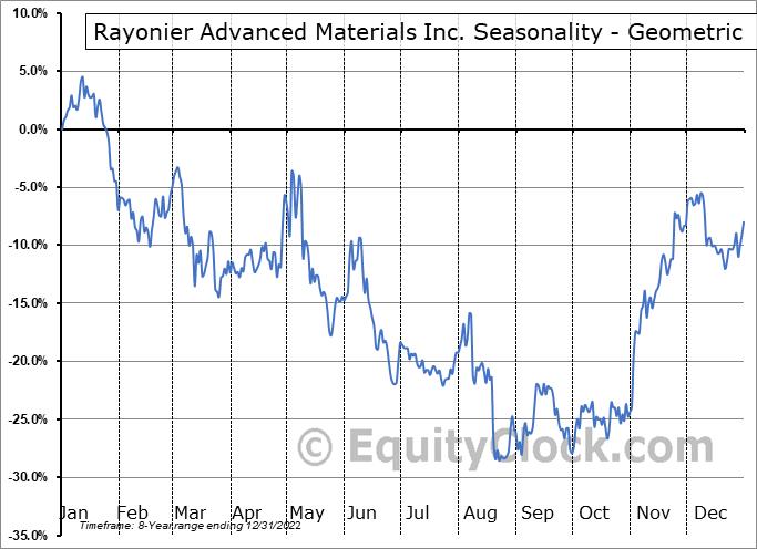 Rayonier Advanced Materials Inc. (NYSE:RYAM) Seasonality