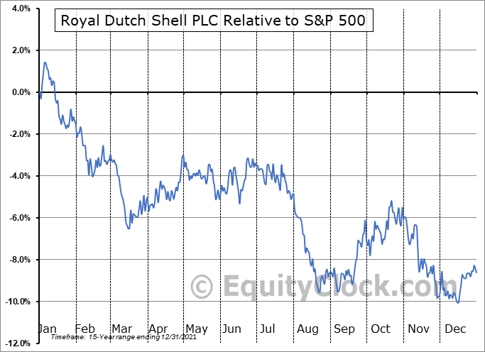 RYDAF Relative to the S&P 500