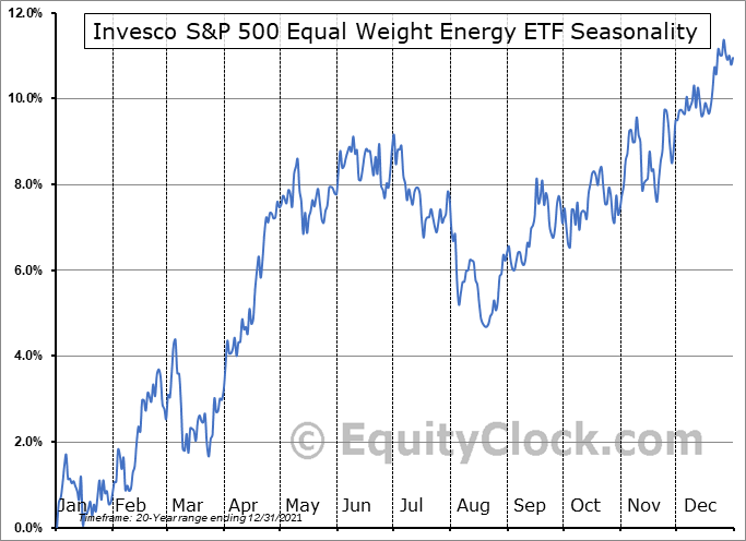 Invesco S&P 500 Equal Weight Energy ETF (NYSE:RYE) Seasonal Chart