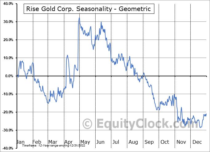 Rise Gold Corp. (OTCMKT:RYES) Seasonality