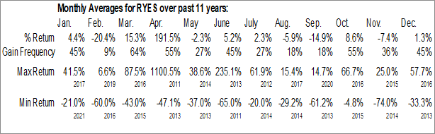 Monthly Seasonal Rise Gold Corp. (OTCMKT:RYES)