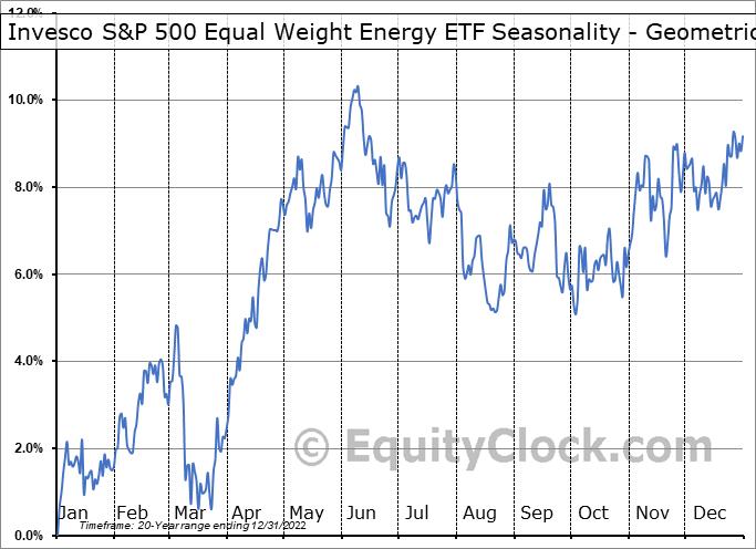 Invesco S&P 500 Equal Weight Energy ETF (NYSE:RYE) Seasonality