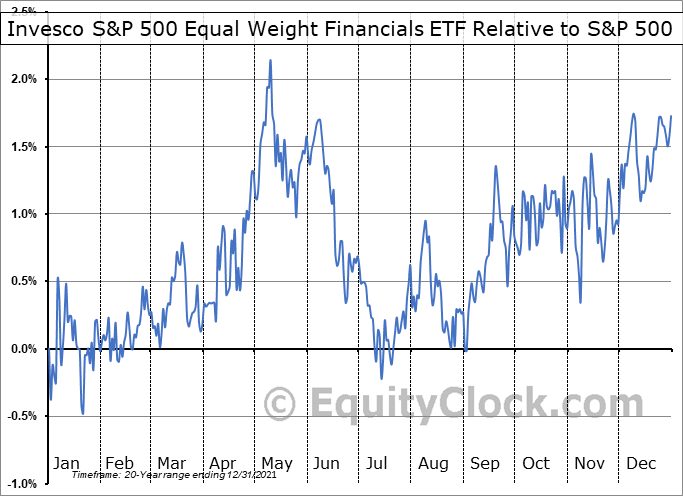 RYF Relative to the S&P 500
