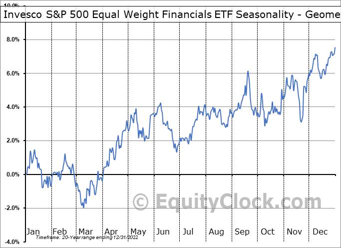 Invesco S&P 500 Equal Weight Financials ETF (NYSE:RYF) Seasonality